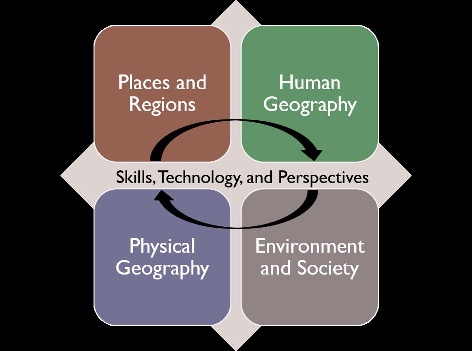 PG framework