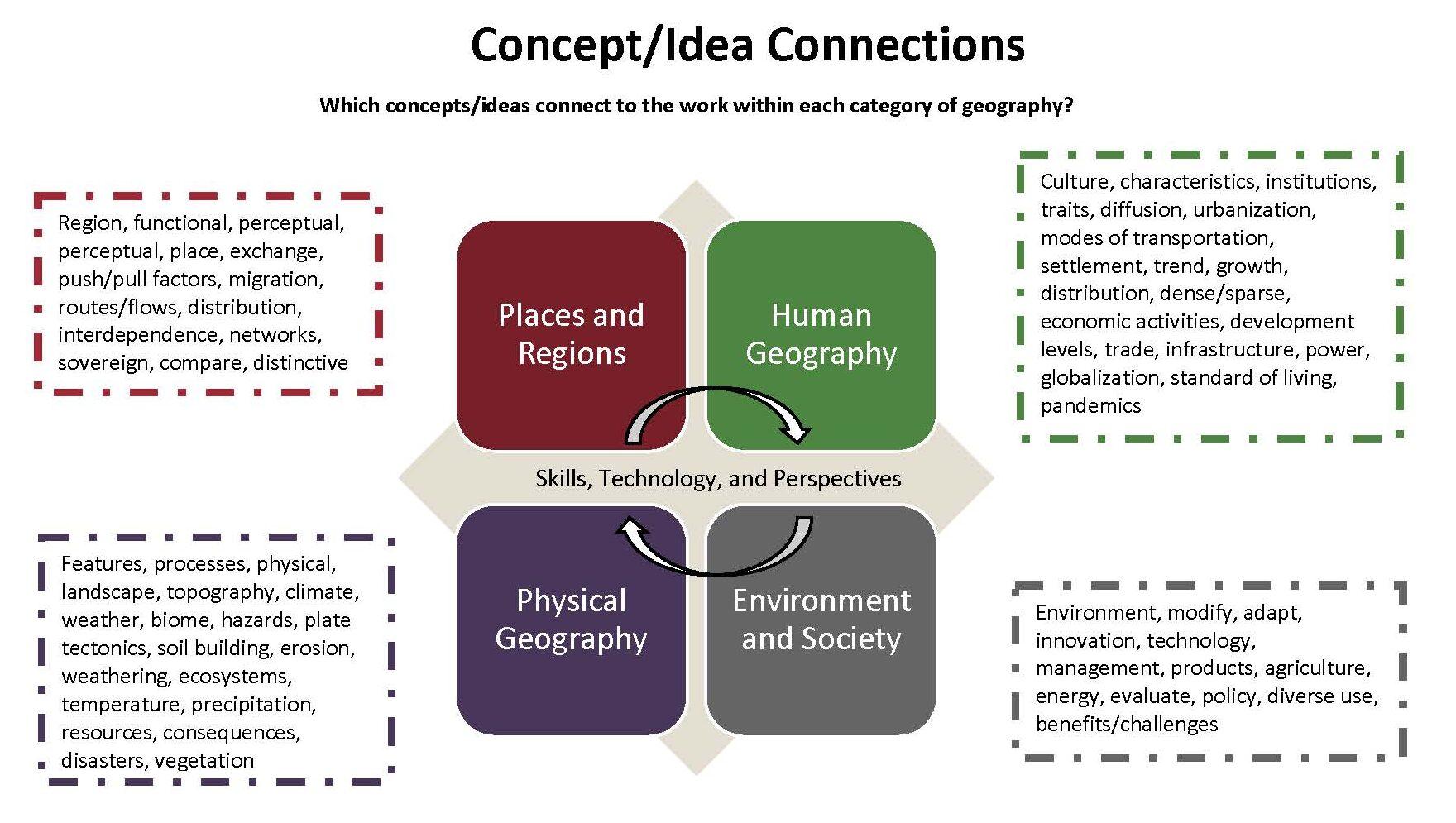 Concept Idea Connections_PG