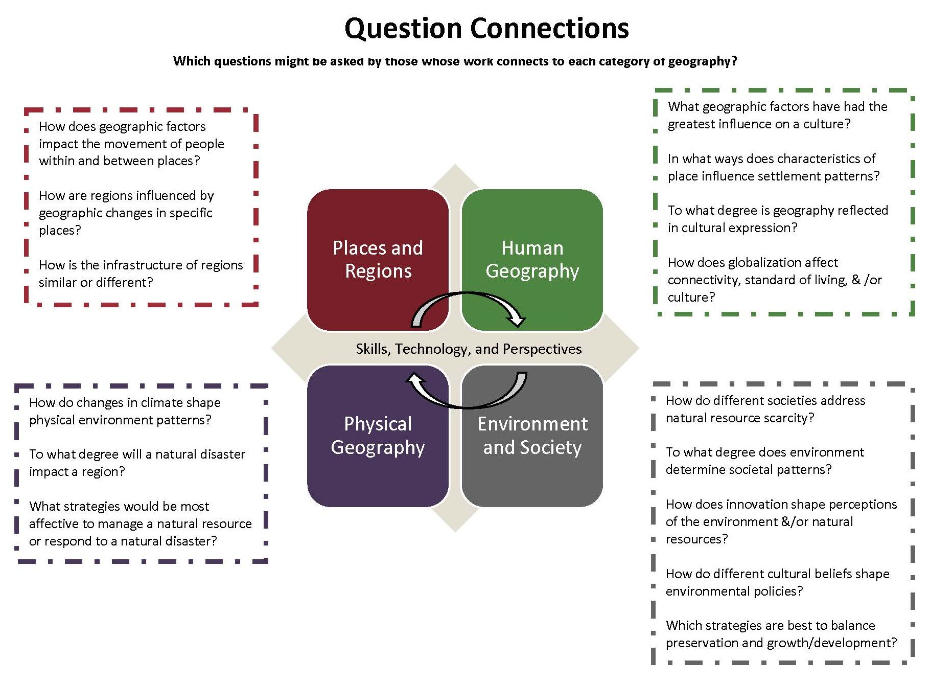 Question Connections_PG